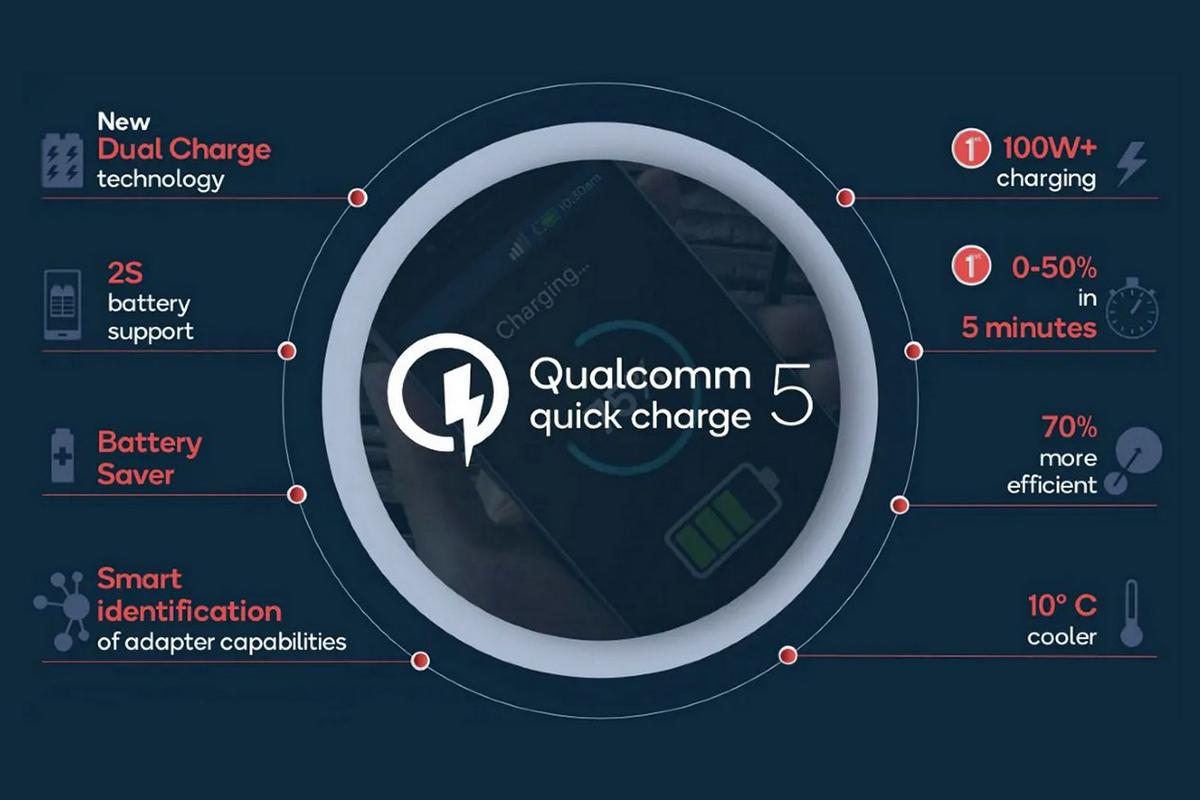 Quick Charge 5 được đánh giá là vượt trội so với Quick Charge 4.