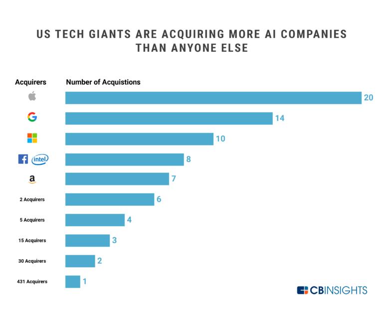 Apple là công ty thực hiện nhiều thương vụ thâu tóm công ty về AI nhiều nhất thập kỷ.