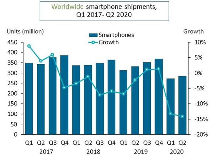 Doanh số smartphone quý I và II/2020 đều giảm mạnh do Covid-19, theo Canalys.