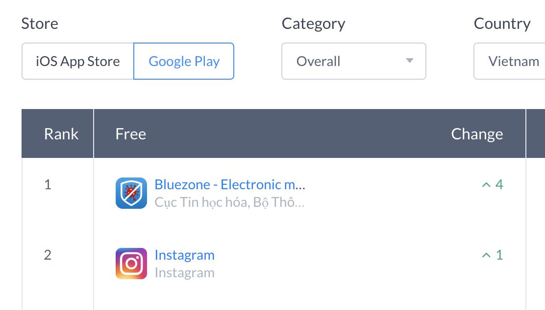 Ứng dụng truy vết Covid-19 Bluezone là phần mềm miễn phí được tải về nhiều nhất trên Android và iOS ở Việt Nam,