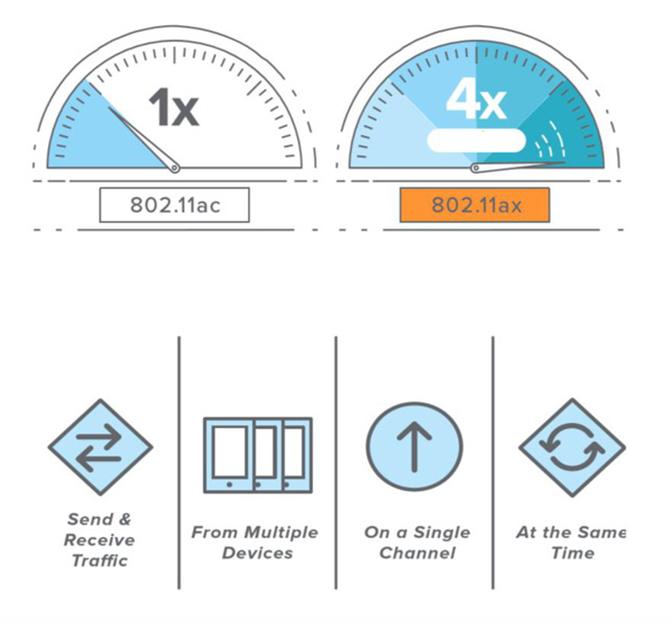 Wi-Fi 6 hỗ trợ nhiều thiết bị cùng lúc với băng thông lớn, tốc độ nhanh hơn 4 lần so với chuẩn cũ.