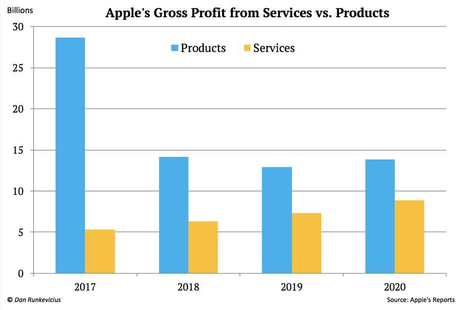 Lợi nhuận từ mảng sản phẩm (màu xanh) và dịch vụ (màu vàng) của Apple qua các năm.