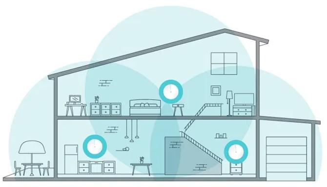Công nghệ Mesh Wi-Fi sử dụng nhiều node để tăng độ phủ nhưng không làm giảm băng thông mạng.