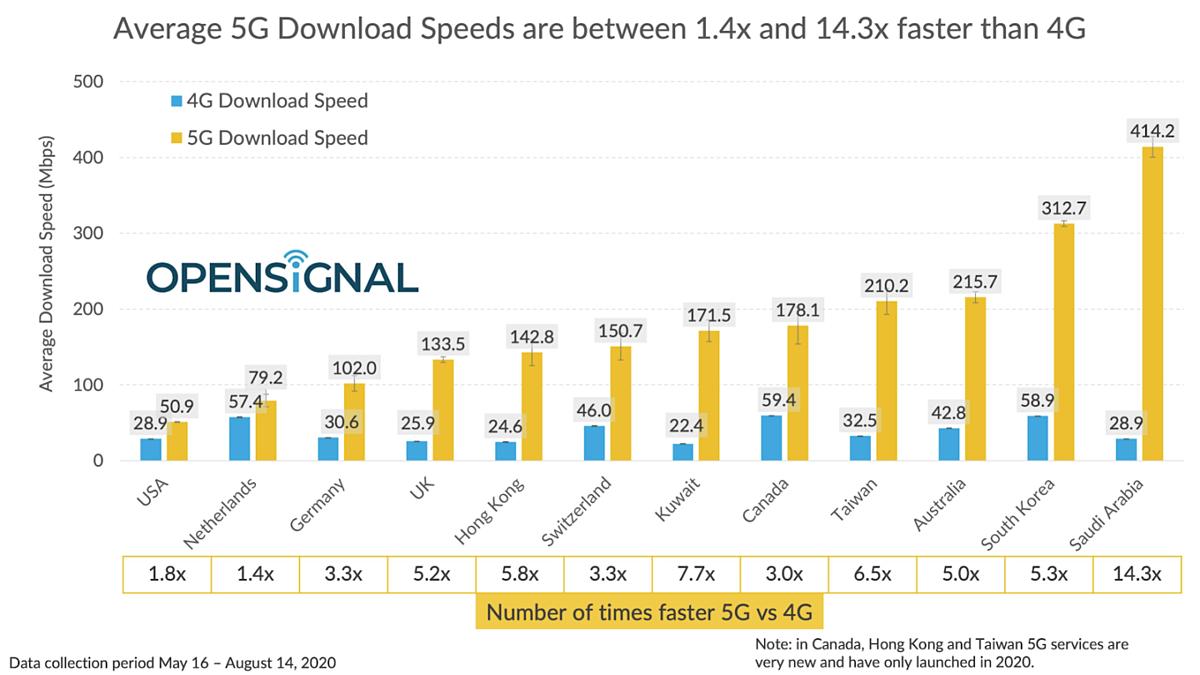 Tương quan tốc độ mạng 4G và 5G tại 12 quốc gia. Ảnh: OpenSignal