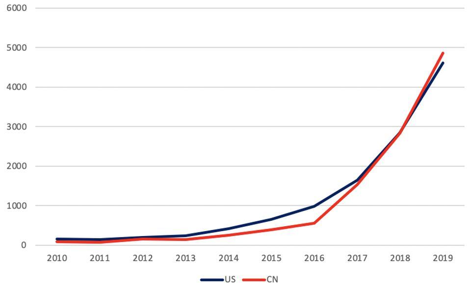 Số lượng sáng chế về phần cứng AI giữa Mỹ (màu xanh) và Trung Quốc (màu đỏ) giai đoạn 2010 - 2019. Nguồn: Clarivate Analytics.