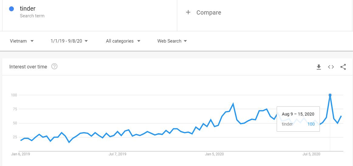 Lượng quan tâm đến từ khỏa Tinder tại Việt Nam. Nguồn: Google Trends