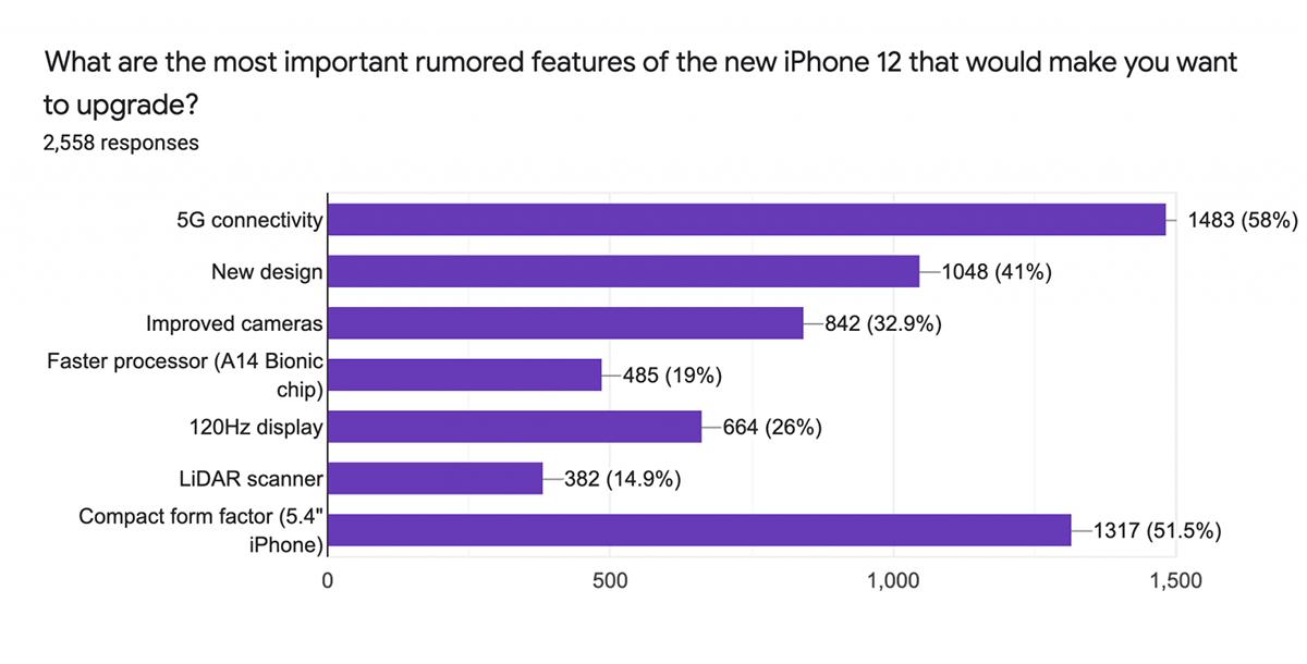 Người Mỹ thích iPhone 12 có 5G và kích thước nhỏ. Nguồn: SellCell.