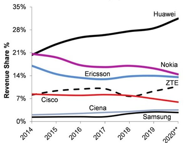 Huawei bỏ xa đối thủ trong mảng thiết bị viễn thông. Nguồn: DellOro.
