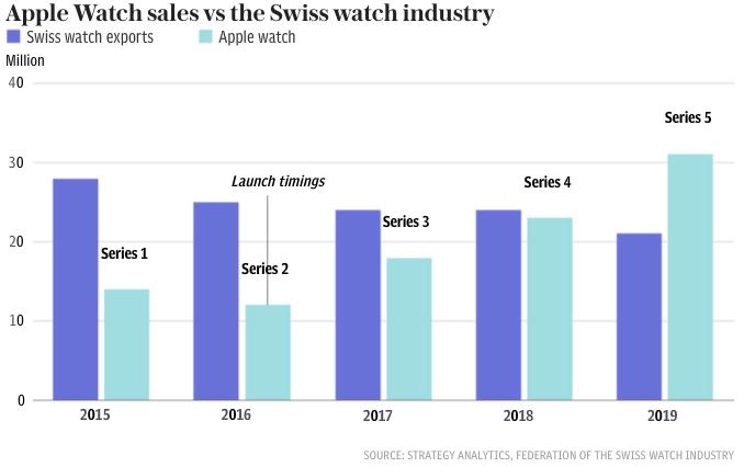 Doanh số Apple Watch tăng theo từng năm. Nguồn: Strategy Analytics