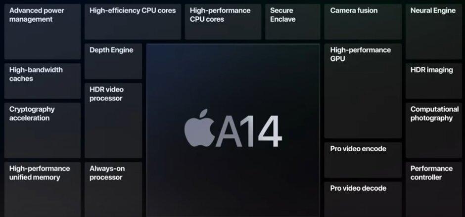 Sau iPad Air 2020, dòng iPhone 12 mới sẽ được trang bị chip A14 Bionic 5nm.