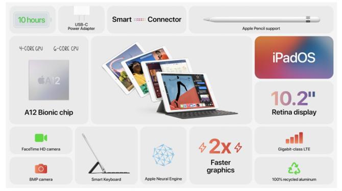 iPad mới có hỗ trợ bàn phím Smart Keyboart với cổng kết nối thông minh.