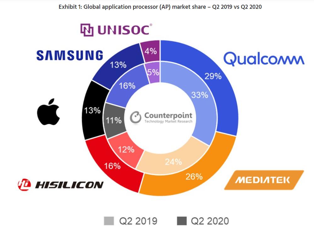 Thị phần chip di động quý II/2020. Nguồn: Counterpoint Research.