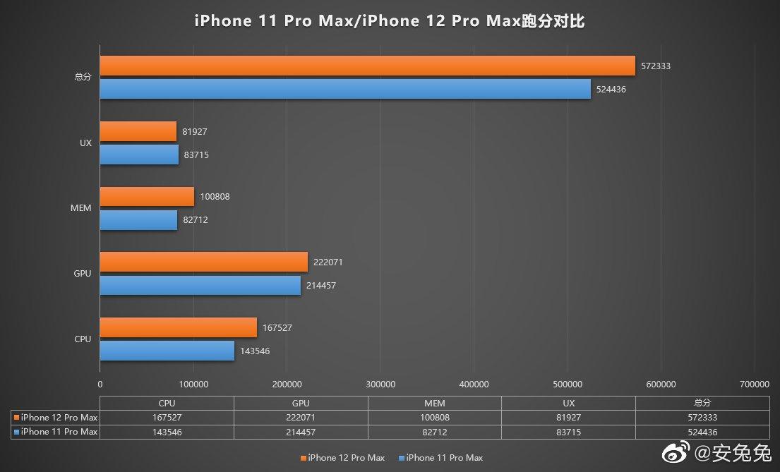 Điểm hiệu năng iPhone 12 Pro Max so với iPhone 11 Pro Max. Ảnh: Ice Universe.