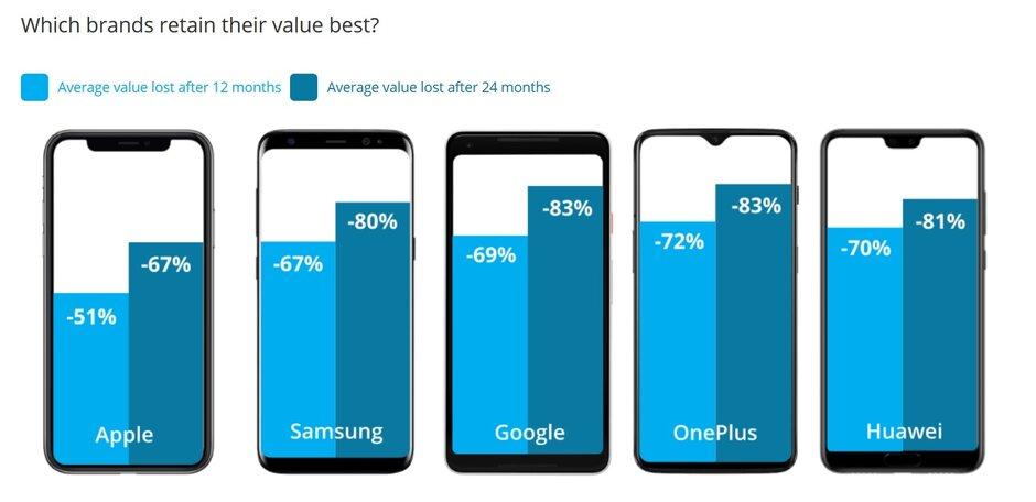 Tỷ lệ mất giá sản phẩm của các hãng smartphone sau một năm (cột xanh nhạt) và sau hai năm (cột xanh đậm). Nguồn: Decluttr.