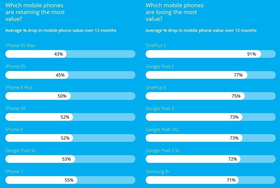 Bảng xếp hạng điện thoại mất giá ít nhất (cột bên trái) và mất giá nhiều nhất (cột bên phải) sau 12 tháng. Nguồn: Decluttr.