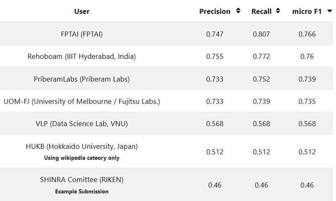 FPT.AI giành giải cao nhất tại SHINRA2020-ML.