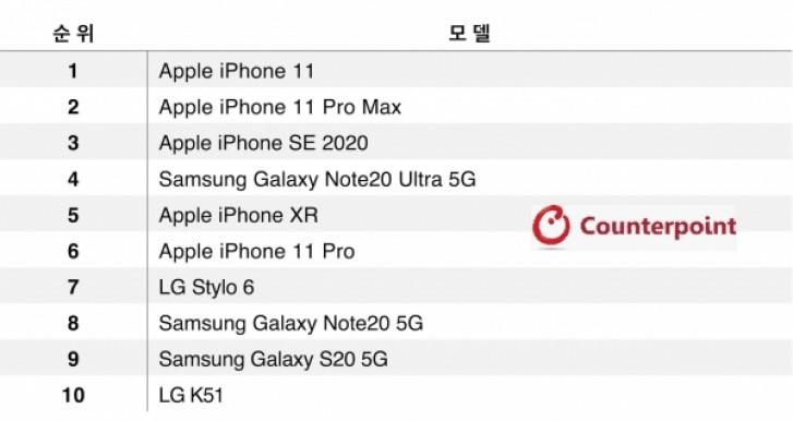 Danh sách 10 smartphone bán chạy nhất tại Mỹ tháng 8/2020. Ảnh: Counterpoint.