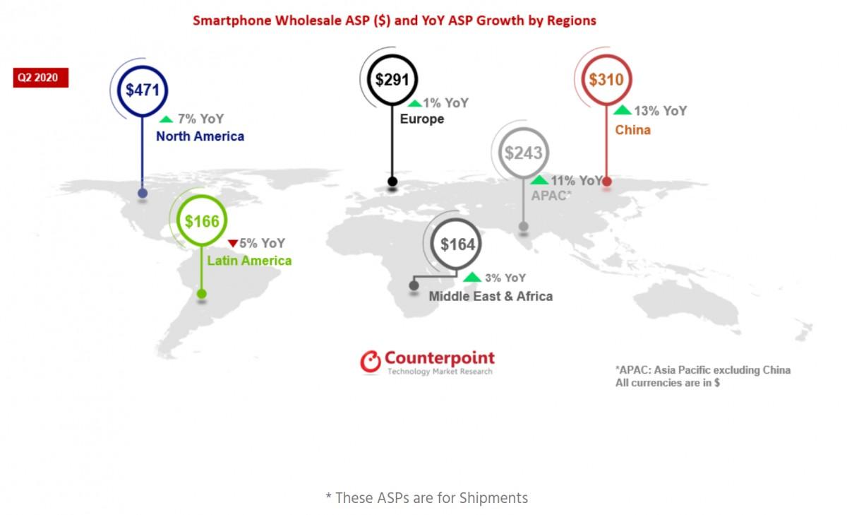 Giá trung bình smartphone tại 6 thị trường lớn. Ảnh: Counterpoint