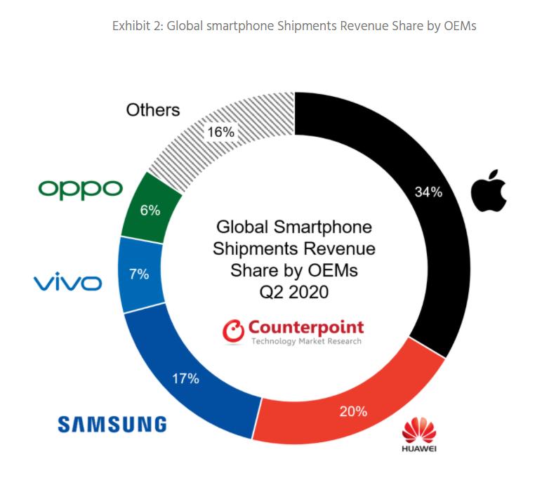 Doanh thu smartphone của Apple đang áp đảo so với phần còn lại của thị trường. Nguồn: Counterpoint.