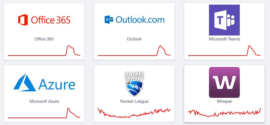 Nhiều dịch vụ Microsoft gặp sự cố được ghi nhận trên trang Downdetector.