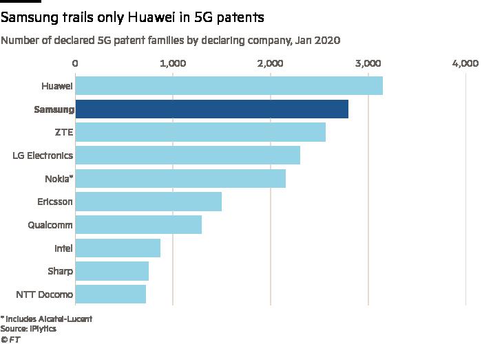 Số lượng sáng chế về 5G của Samsung chỉ đứng sau Huawei. Nguồn: IPlytics.