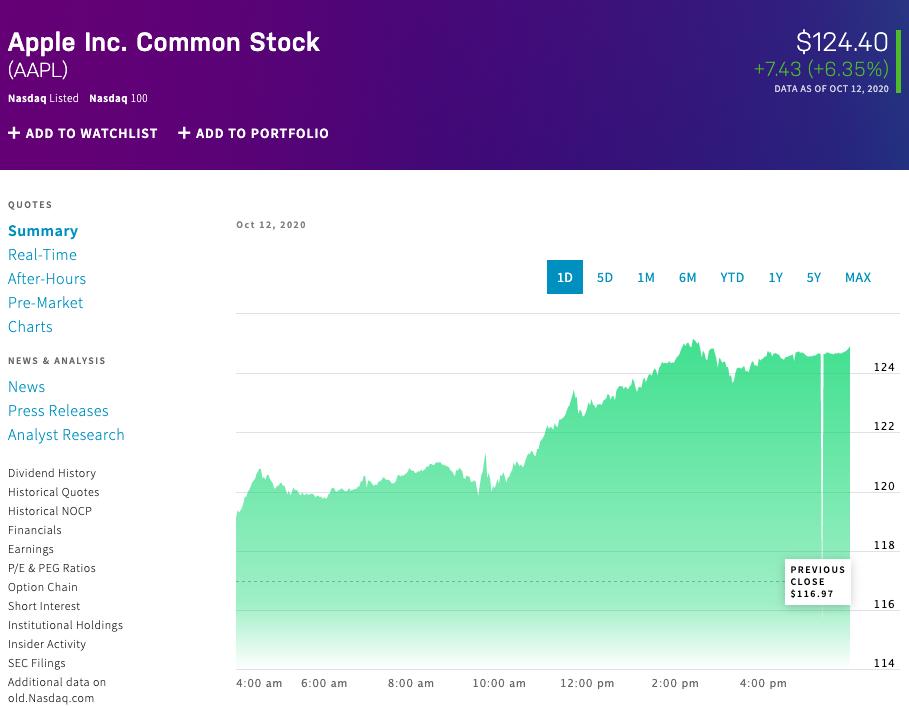 Cổ phiếu Apple tăng mạnh sau phiên giao dịch vào 12/10.