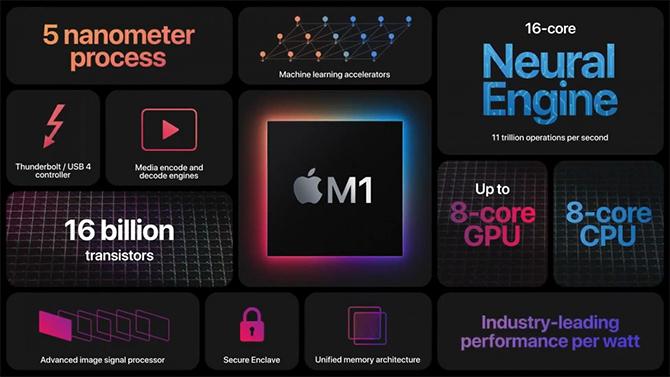 Apple ra chip xử lý ARM đầu tiên cho máy tính Mac