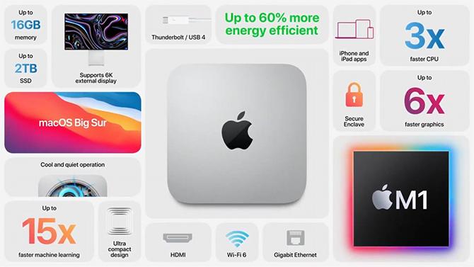 Mac Mini 2020 rẻ hơn 100 USD so với bản 2018.