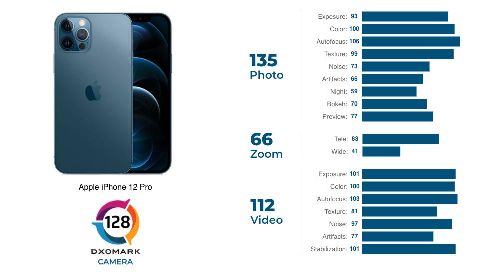 DxOMark chấm điểm camera iPhone 12 Pro.