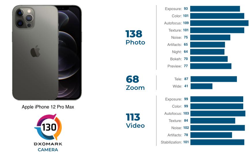 DxOMark chấm điểm camera iPhone 12 Pro Max.