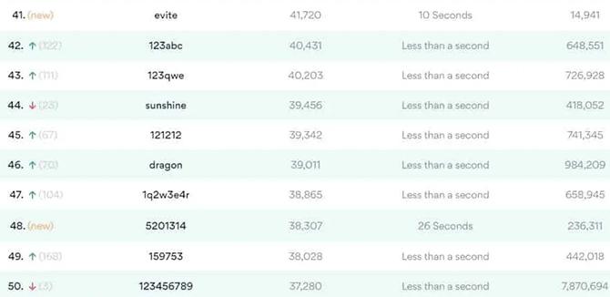 123456 là mật khẩu phổ biến nhất 2020 - 4