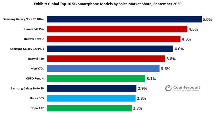 10 smartphone 5G bán chạy nhất tháng 9. Nguồn: Counterpoint Research.
