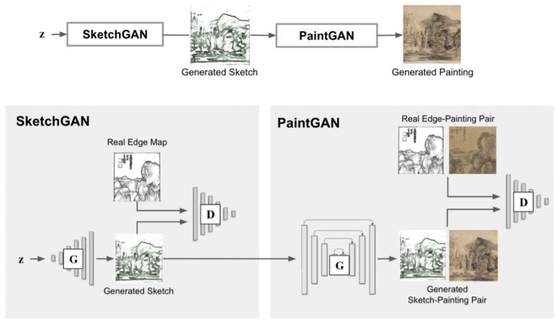 Mô hình hoạt động của SAPGAN.