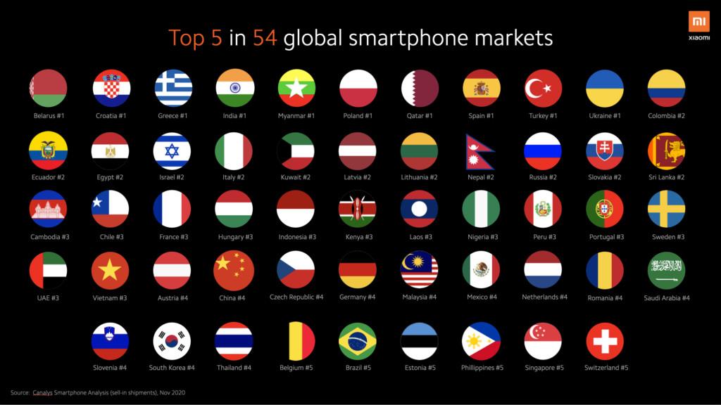 Xiaomi hiện đứng trong top 5 nhà sản xuất smartphone lớn nhất tại 54 thị trường trên toàn cầu. Nguồn: Canalys.