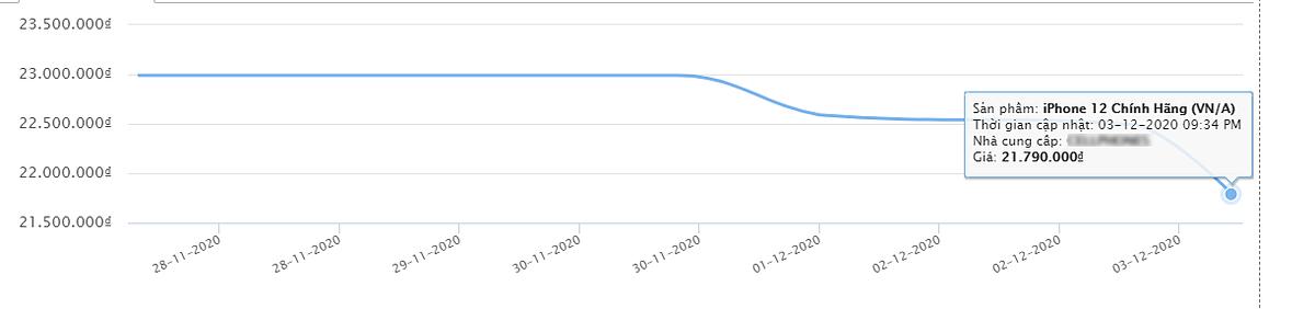 iPhone 12 giảm giá không lâu sau khi lên kệ. Nguồn: Sosanhgia