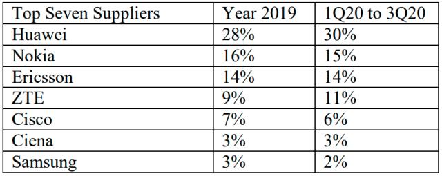 Huawei đứng đầu trong số 7 nhà cung cấp thiết bị viễn thông toàn cầu. Nguồn: TelecomLead.