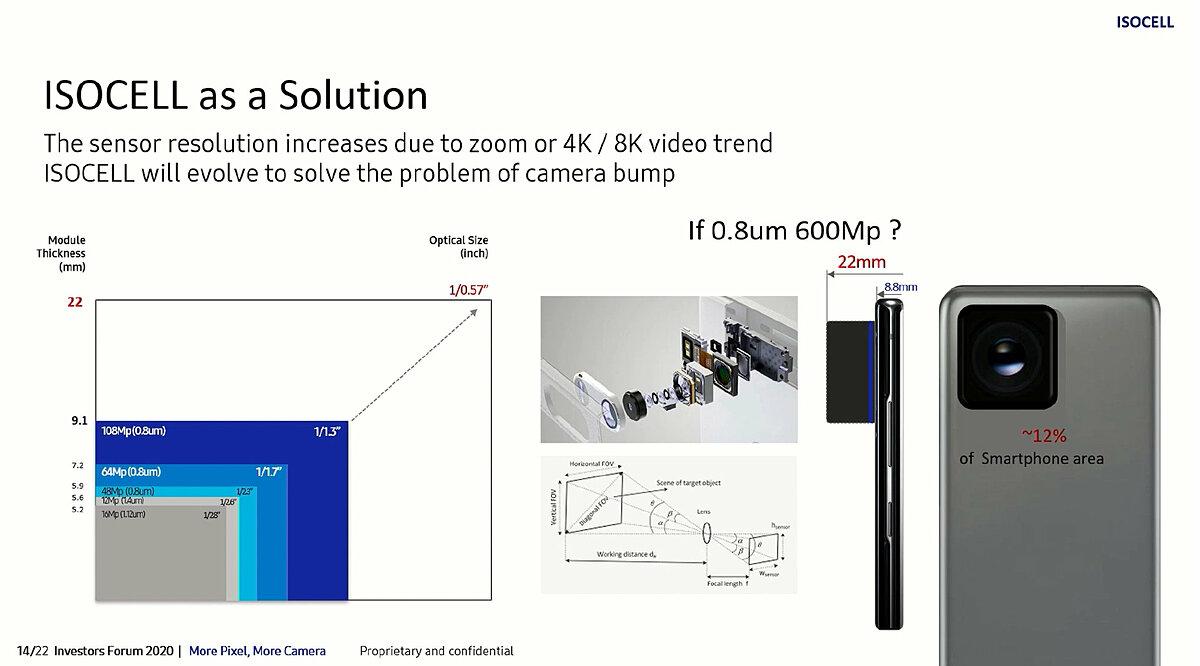 Tài liệu rò rỉ cho thấy Samsung đang phát triển cảm biến ảnh 600 chấm. Ảnh: Ice universe