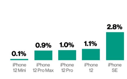 Doanh số tuần đầu tiên của các mẫu iPhone ra mắt năm 2020 so với toàn bộ iPhone bán ra. Nguồn: Flurry.