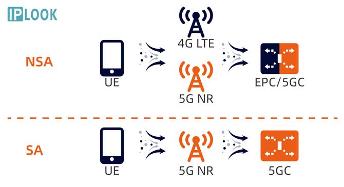Mô hình hoạt động của mạng 5G NSA và SA. Ảnh: Iplook