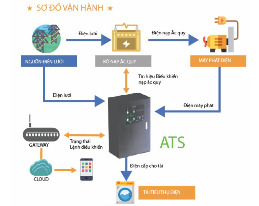 Mô hình vận hành hệ thống lưới điện thông minh.