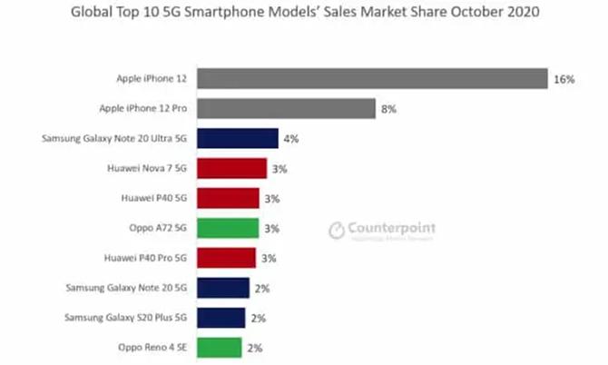 Những smartphone 5G bán chạy nhất toàn cầu trong tháng 10. Ảnh: Phonearena