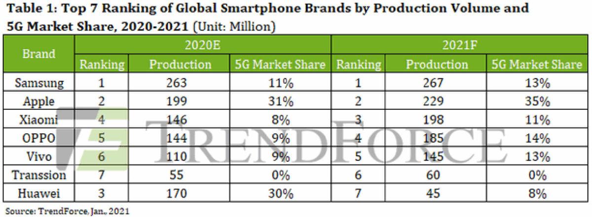 Huawei được dự đoán không còn nằm trong top 5 nhà sản xuất smartphone lớn nhất.