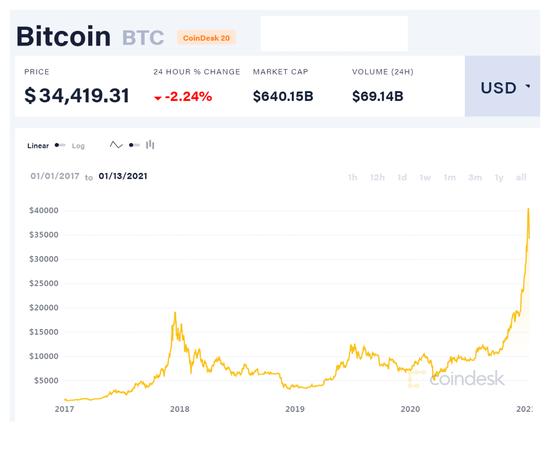 Lịch sử biến động của giá Bitcoin từ năm 2017 đến nay. Ảnh: Coindesk.