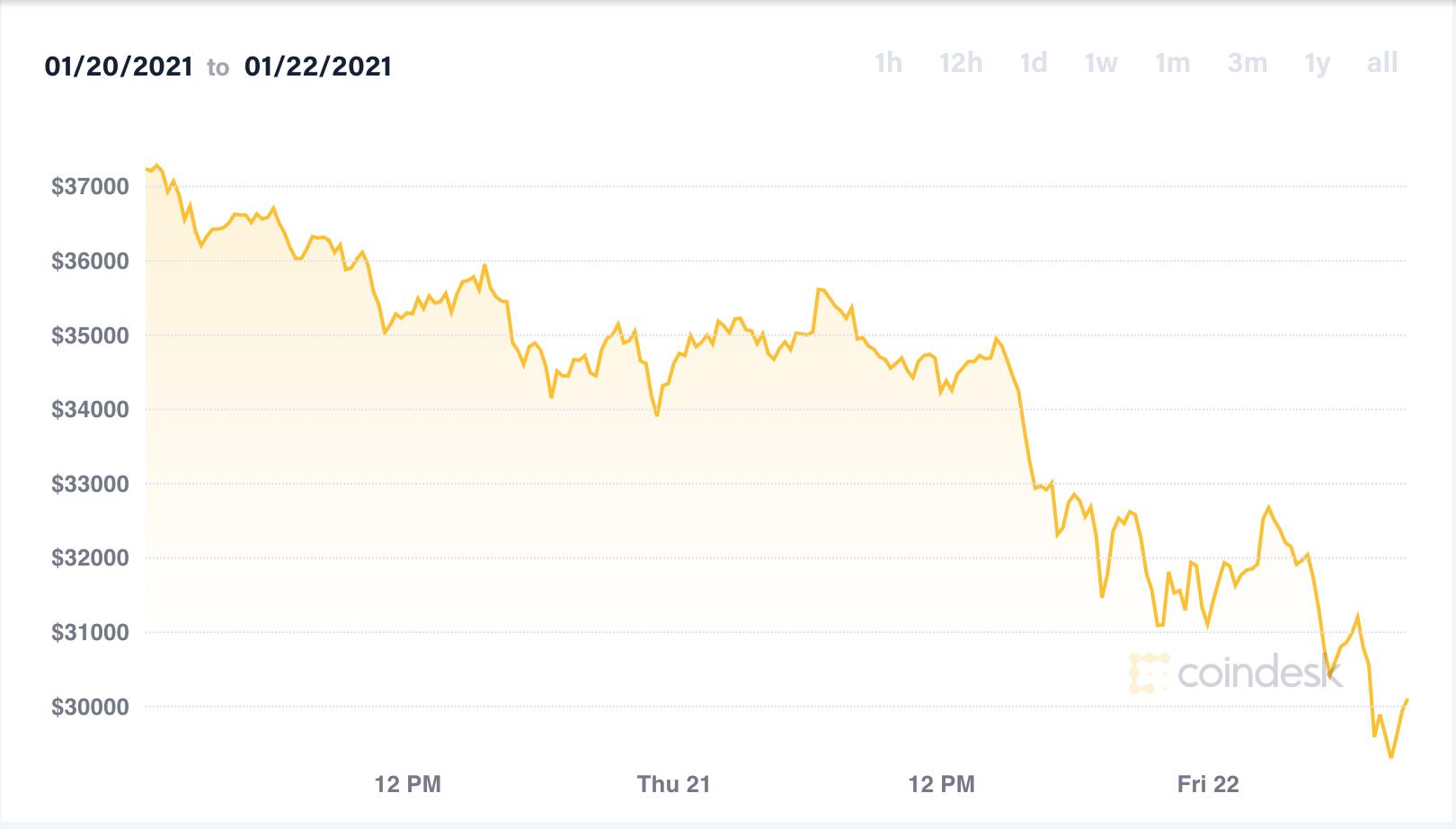 Giá Bitcoin giảm mạnh trong vòng 24 giờ. Ảnh: Coindesk.