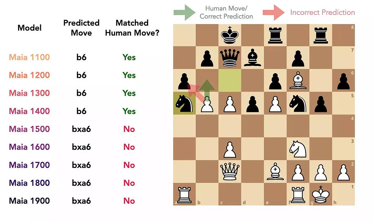 Maia tính đến cả trình độ đối thủ khi đưa ra nước đi. Trong trường hợp người chơi được dự đoán có hệ số Elo 1400, nó sẽ chỉ di chuyển tới ô b6. Ảnh: Maia Team.