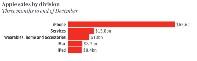 iPhone vẫn chiếm tỷ trọng lớn trong doanh thu Apple.