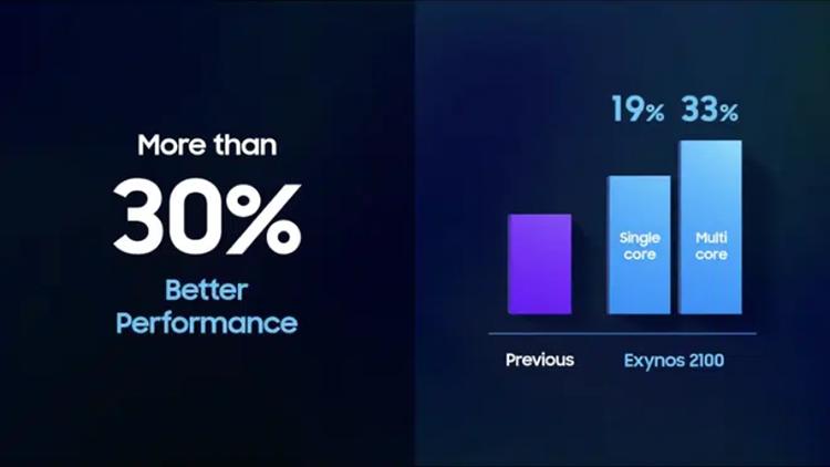 Exynos 2100 nhanh hơn đến 30% so với Exynos 990 khi xử lý các tác vụ đa nhân. Nguồn Samsung.