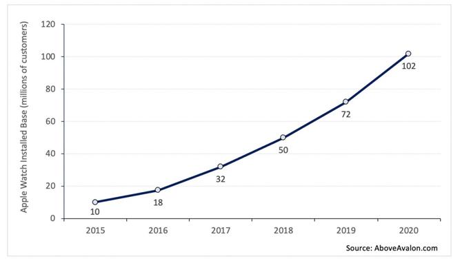 Số người dùng Apple Watch qua các năm từ 2015. Nguồn: Aboveavalon