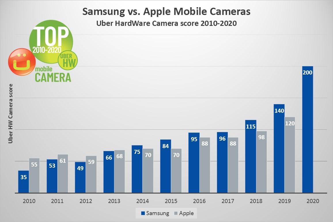 Điểm số Uber HW Camera của smartphone Samsung (màu xanh) và iPhone (màu xám) giai đoạn 2010 - 2020. Nguồn: Ubergizmo.