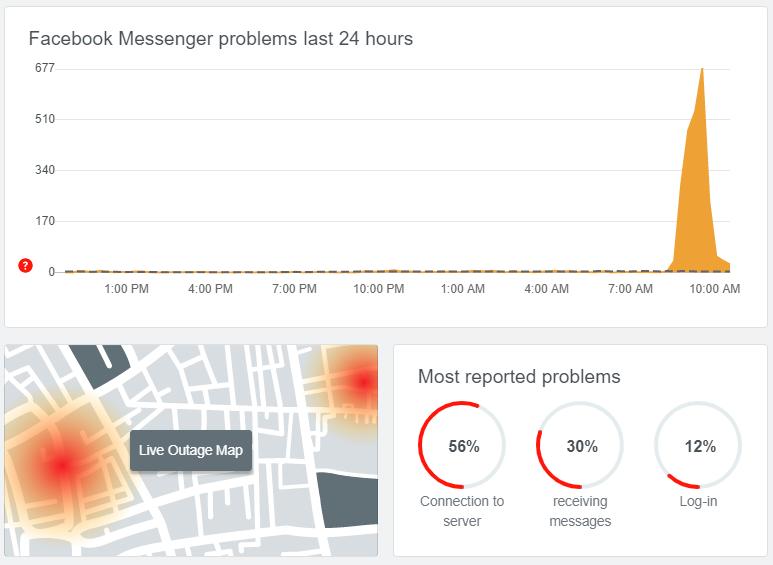 Nhiều người dùng Messenger phản ánh lỗi vào sáng 19/1.